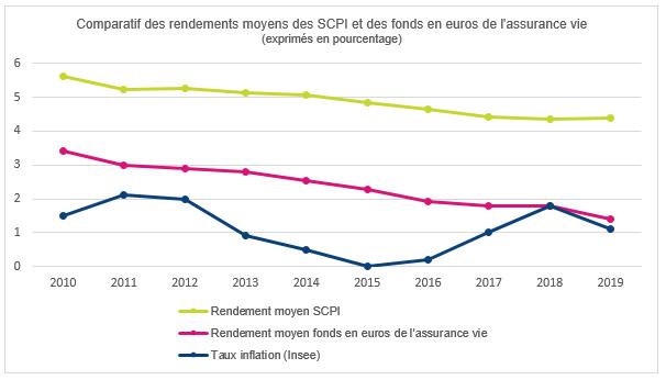 Comparatif des rendements moyens des SCPI et des fonds en euros de l'assurance vie