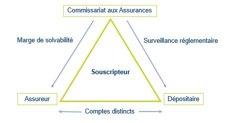 schéma représentant le triangle de sécurité luxembourgeois caractérisant la convention tripartite entre le commissariat aux assurances, la compagnie d'assurance et la banque dépositaire, protégeant le souscripteur contre un éventuel risque de défaut de la compagnie d'assurance