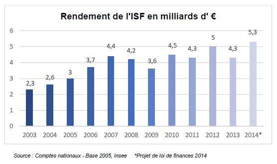 Mille milliards d'euros par an d'évasion fiscale - Page 2 Rendement%20ISF%20graphique
