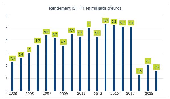 Graphique représentant les montants d'Impôt de solidarité sur la fortune (ISF) et l'Impôt sur la fortune immobilière de 2003 à 2019 en milliards d'euros