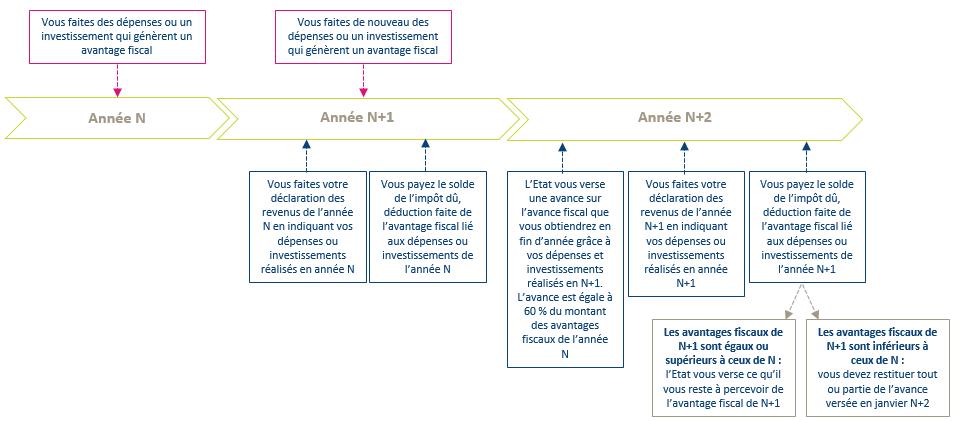 schéma expliquant les incidences du prélèvement à la source sur certaines réductions d'impôts