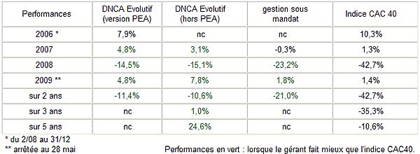performances DNCA Finance
